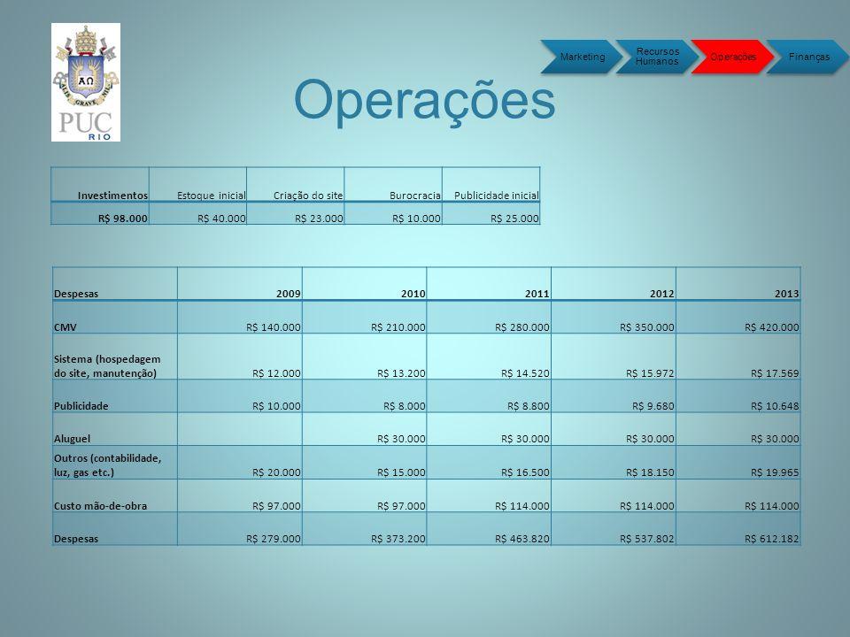 Operações Marketing Recursos Humanos OperaçõesFinanças Despesas20092010201120122013 CMV R$ 140.000 R$ 210.000 R$ 280.000 R$ 350.000 R$ 420.000 Sistema (hospedagem do site, manutenção) R$ 12.000 R$ 13.200 R$ 14.520 R$ 15.972 R$ 17.569 Publicidade R$ 10.000 R$ 8.000 R$ 8.800 R$ 9.680 R$ 10.648 Aluguel R$ 30.000 Outros (contabilidade, luz, gas etc.) R$ 20.000 R$ 15.000 R$ 16.500 R$ 18.150 R$ 19.965 Custo mão-de-obra R$ 97.000 R$ 114.000 Despesas R$ 279.000 R$ 373.200 R$ 463.820 R$ 537.802 R$ 612.182 Investimentos Estoque inicial Criação do site Burocracia Publicidade inicial R$ 98.000 R$ 40.000 R$ 23.000 R$ 10.000 R$ 25.000