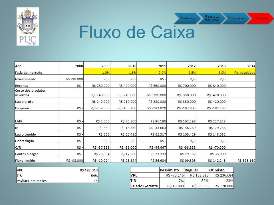 Fluxo de Caixa Marketing Recursos Humanos OperaçõesFinanças Ano2008200920102011201220132014 Fatia de mercado 1,0%1,5%2,0%2,5%3,0%Perpetuidade Investimento R$ -98.000 R$ - Receitas R$ - R$ 280.000 R$ 420.000 R$ 560.000 R$ 700.000 R$ 840.000 Custo dos produtos vendidos R$ -140.000 R$ -210.000 R$ -280.000 R$ -350.000 R$ -420.000 Lucro bruto R$ 140.000 R$ 210.000 R$ 280.000 R$ 350.000 R$ 420.000 Despesas R$ - R$ -139.000 R$ -163.200 R$ -183.820 R$ -187.802 R$ -192.182 LAIR R$ - R$ 1.000 R$ 46.800 R$ 96.180 R$ 162.198 R$ 227.818 IR R$ - R$ -350 R$ -16.380 R$ -33.663 R$ -56.769 R$ -79.736 Lucro Líquido R$ - R$ 650 R$ 30.420 R$ 62.517 R$ 105.429 R$ 148.082 Depreciação R$ - C/R R$ - R$ -37.358 R$ -35.000 R$ -46.667 R$ -58.333 R$ -70.000 Contas a pagar R$ - R$ 26.684 R$ 17.500 R$ 23.333 R$ 29.167 R$ 35.000 Fluxo líquido R$ -98.000 R$ -10.024 R$ 23.594 R$ 56.684 R$ 99.595 R$ 142.248 R$ 598.160 VPL R$ 182.313 TIR54% Payback em meses14 PessimistoRegularOtimisto VPL R$ -73.146 R$ 182.313 R$ 236.684 TIR7%54%123% Salário Gerente R$ 40.000 R$ 80.000 R$ 120.000