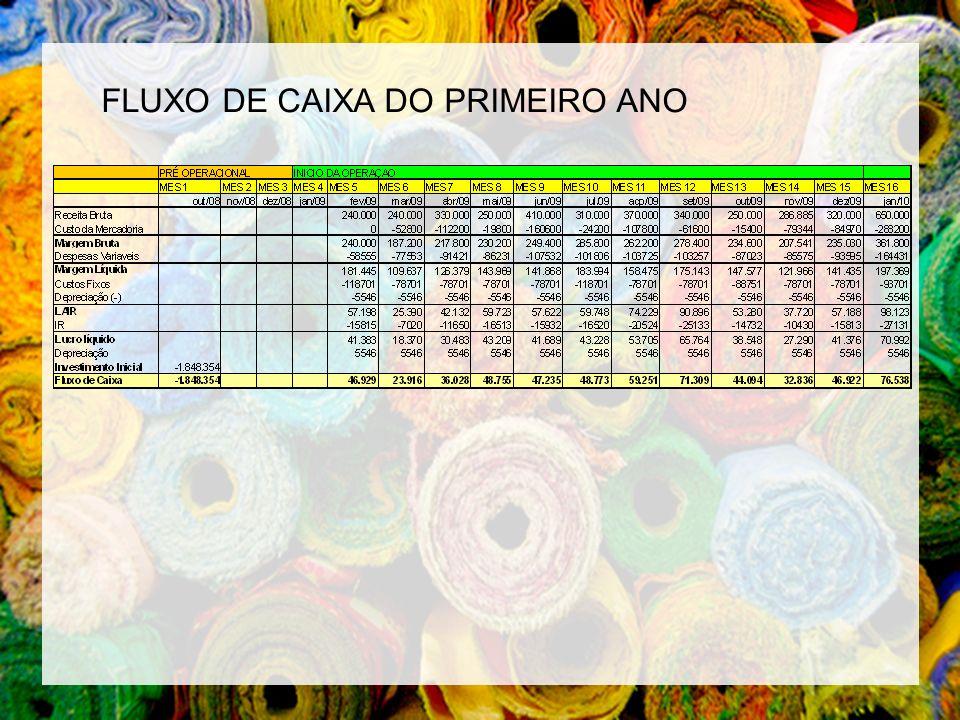 FLUXO DE CAIXA DO PRIMEIRO ANO