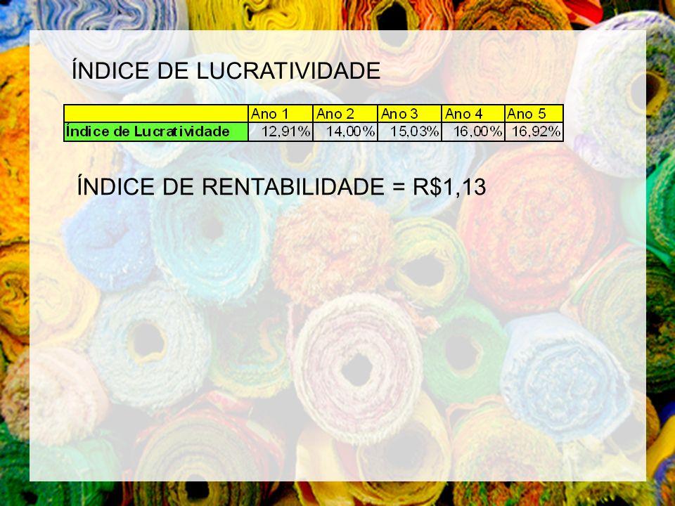 ÍNDICE DE LUCRATIVIDADE ÍNDICE DE RENTABILIDADE = R$1,13