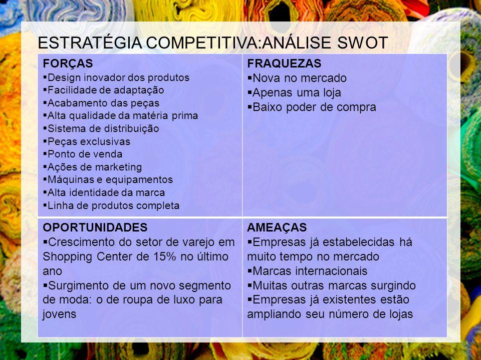 ESTRATÉGIA COMPETITIVA:ANÁLISE SWOT FORÇAS Design inovador dos produtos Facilidade de adaptação Acabamento das peças Alta qualidade da matéria prima S