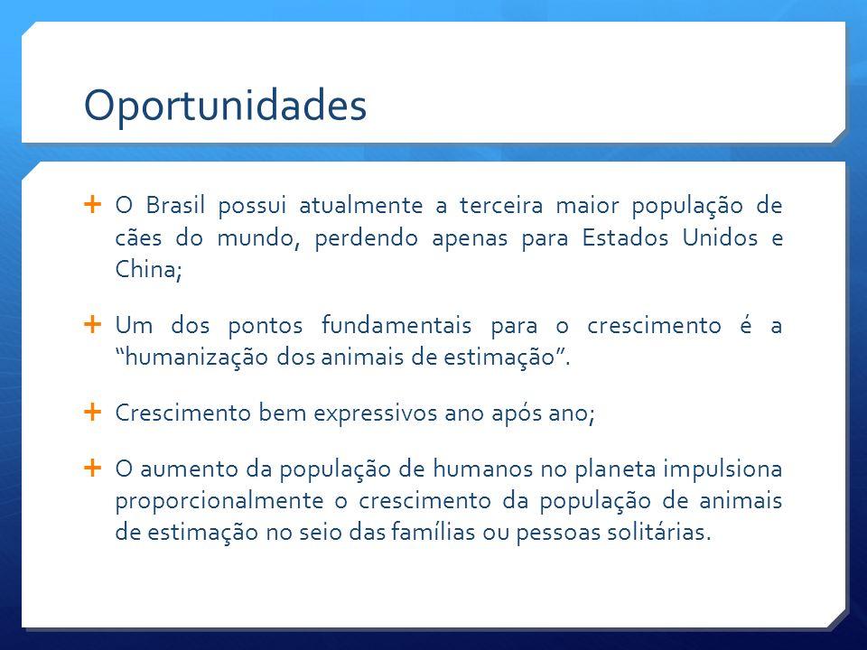 Oportunidades Estima-se que a população de animais de estimação apresenta algo em torno de 25 bilhões de cães, 11 milhões de gatos, 4 milhões de pássaros e ainda aproximadamente 500 mil aquários no País Segundo a ASSOFAUNA – Associação dos Revendedores de Produtos, Prestadores de Serviço e Defesa Destinados ao uso Animal 63% das famílias brasileiras, situadas nas classe A e B possuem animais de estimação e tem um relacionamento de família com tais animais.