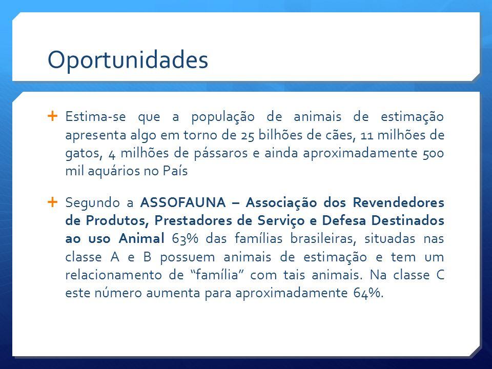 Investimento Inicial Terreno R$ 1.5 milhão (12mil m2) Forno Crematório e Veículos R$130 mil Registro e Reg.