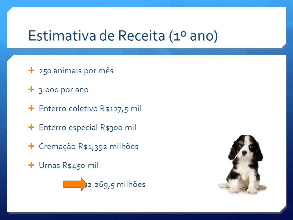 Estimativa de Receita (1º ano) 250 animais por mês 3.000 por ano Enterro coletivo R$127,5 mil Enterro especial R$300 mil Cremação R$1,392 milhões Urna