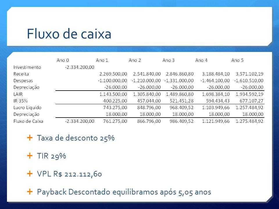 Fluxo de caixa Taxa de desconto 25% TIR 29% VPL R$ 212.112,60 Payback Descontado equilibramos após 5,05 anos