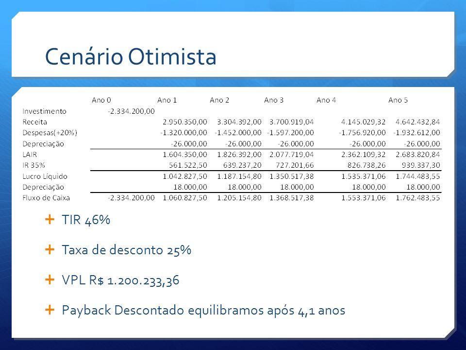 Cenário Otimista TIR 46% Taxa de desconto 25% VPL R$ 1.200.233,36 Payback Descontado equilibramos após 4,1 anos
