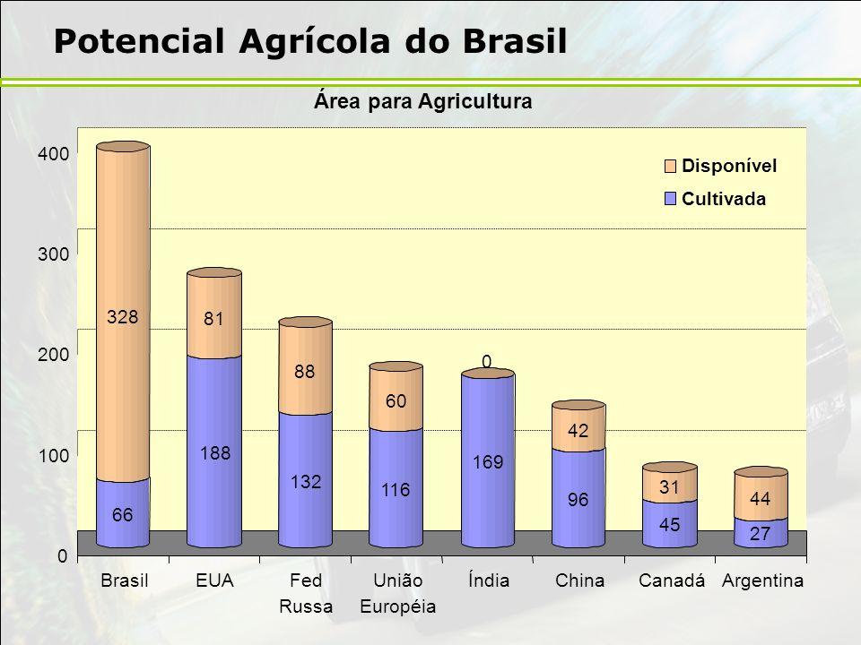 Potencial Agrícola do Brasil
