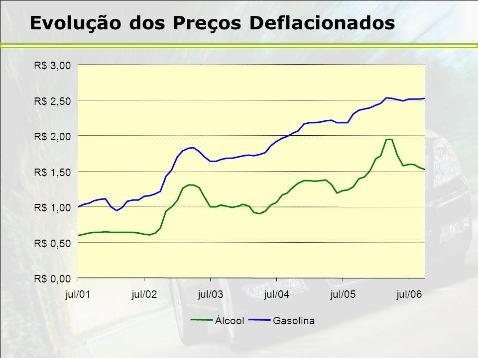 Evolução dos Preços Deflacionados R$ 0,00 R$ 0,50 R$ 1,00 R$ 1,50 R$ 2,00 R$ 2,50 R$ 3,00 jul/01jul/02jul/03jul/04jul/05jul/06 ÁlcoolGasolina