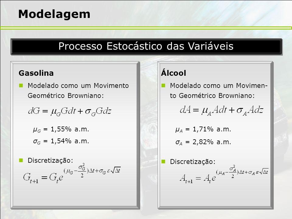 Modelagem Gasolina Modelado como um Movimento Geométrico Browniano: µ G = 1,55% a.m. σ G = 1,54% a.m. Discretização: Processo Estocástico das Variávei