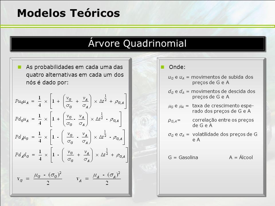 Modelos Teóricos As probabilidades em cada uma das quatro alternativas em cada um dos nós é dado por: Árvore Quadrinomial Onde: u G e u A = movimentos