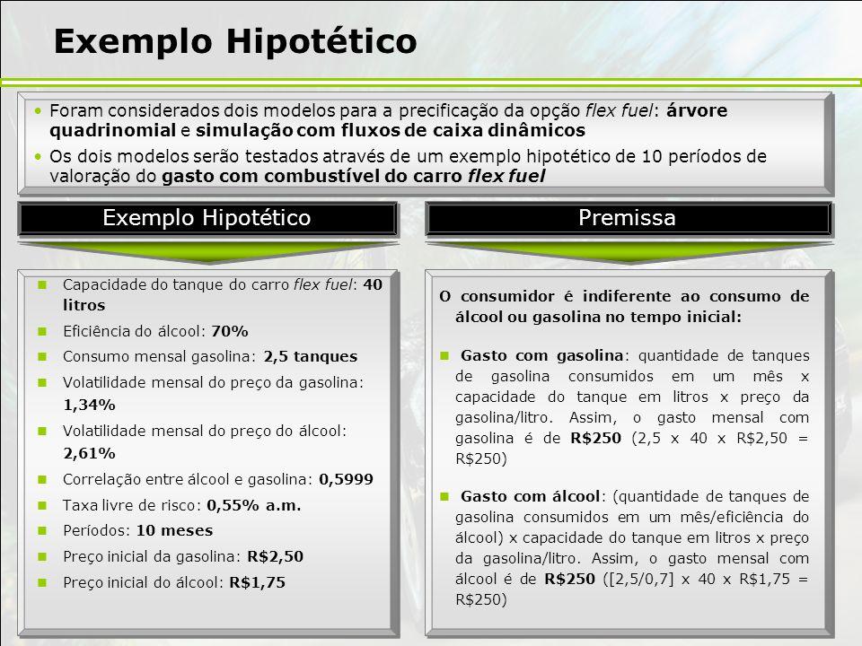 Exemplo Hipotético Capacidade do tanque do carro flex fuel: 40 litros Eficiência do álcool: 70% Consumo mensal gasolina: 2,5 tanques Volatilidade mens