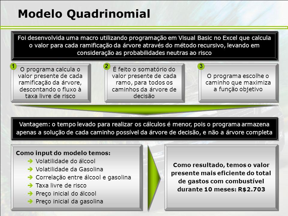Modelo Quadrinomial Foi desenvolvida uma macro utilizando programação em Visual Basic no Excel que calcula o valor para cada ramificação da árvore atr