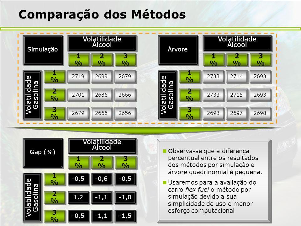 Comparação dos Métodos Volatilidade Álcool Volatilidade Gasolina 1%1% 1%1% 2%2% 2%2% 3%3% 3%3% 2719 2701 2679 2699 2686 2666 2679 2666 2656 1%1% 1%1%