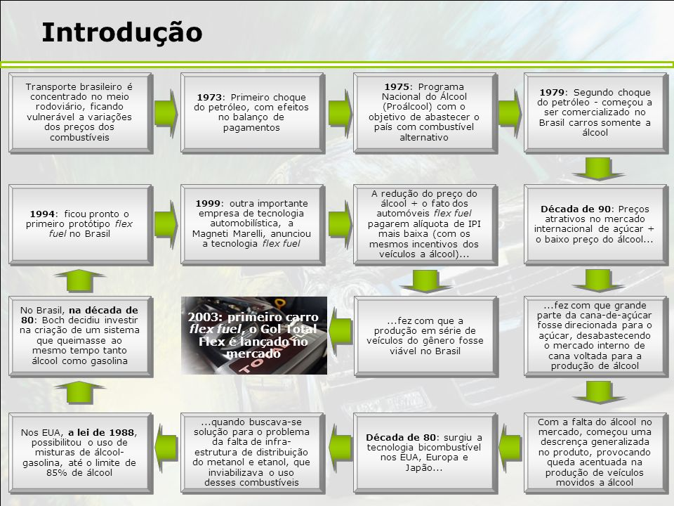 Introdução Transporte brasileiro é concentrado no meio rodoviário, ficando vulnerável a variações dos preços dos combustíveis 1973: Primeiro choque do