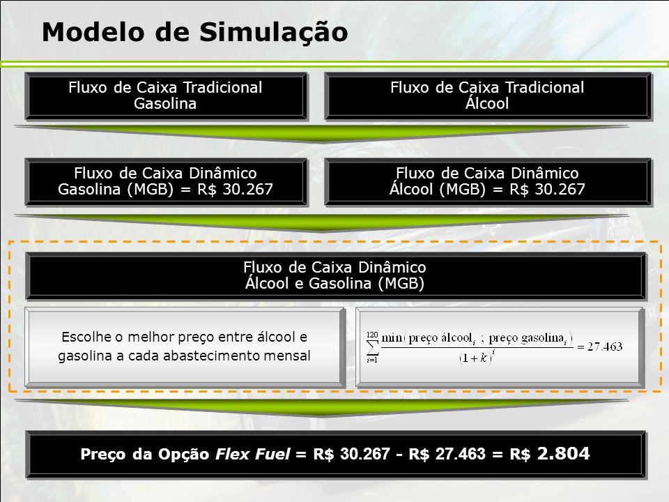 Escolhe o melhor preço entre álcool e gasolina a cada abastecimento mensal Modelo de Simulação Fluxo de Caixa Tradicional Gasolina Fluxo de Caixa Trad