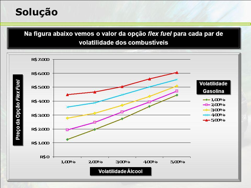 Solução Na figura abaixo vemos o valor da opção flex fuel para cada par de volatilidade dos combustíveis Volatilidade Gasolina Volatilidade Álcool Pre