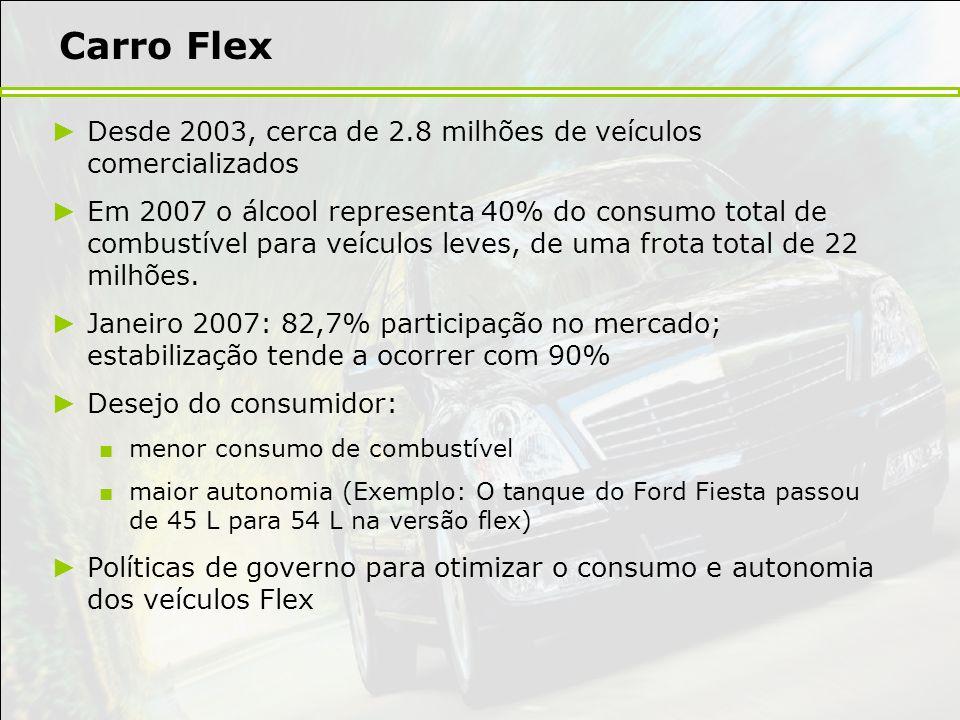 Carro Flex Desde 2003, cerca de 2.8 milhões de veículos comercializados Em 2007 o álcool representa 40% do consumo total de combustível para veículos