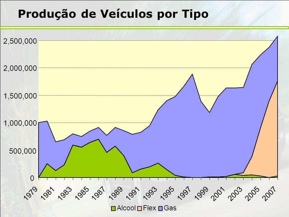 Produção de Veículos por Tipo 0 500,000 1,000,000 1,500,000 2,000,000 2,500,000 197919811983198519871989199119931995199719992001200320052007 AlcoolFle