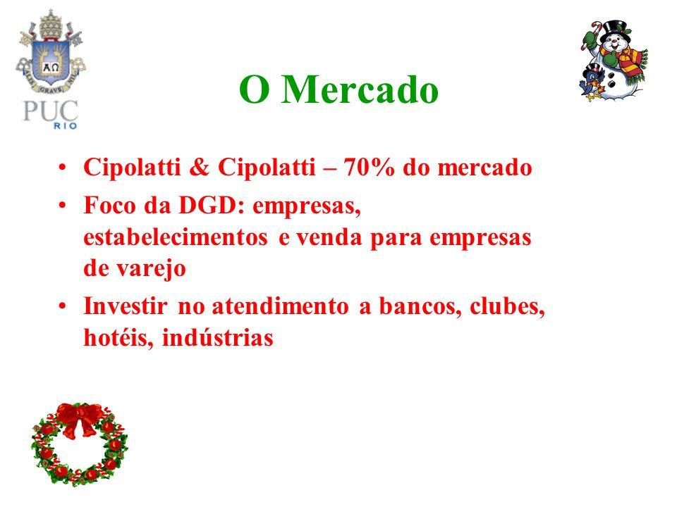 O Mercado Cipolatti & Cipolatti – 70% do mercado Foco da DGD: empresas, estabelecimentos e venda para empresas de varejo Investir no atendimento a ban