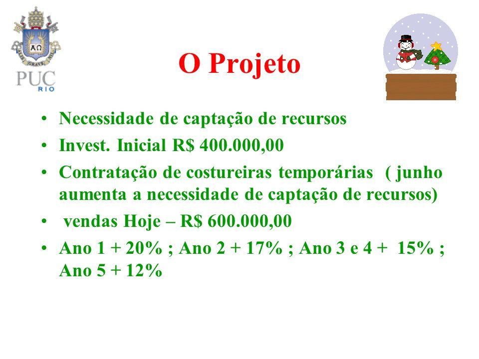 O Projeto Necessidade de captação de recursos Invest. Inicial R$ 400.000,00 Contratação de costureiras temporárias ( junho aumenta a necessidade de ca