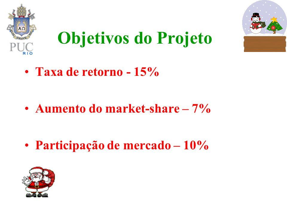 Objetivos do Projeto Taxa de retorno - 15% Aumento do market-share – 7% Participação de mercado – 10%