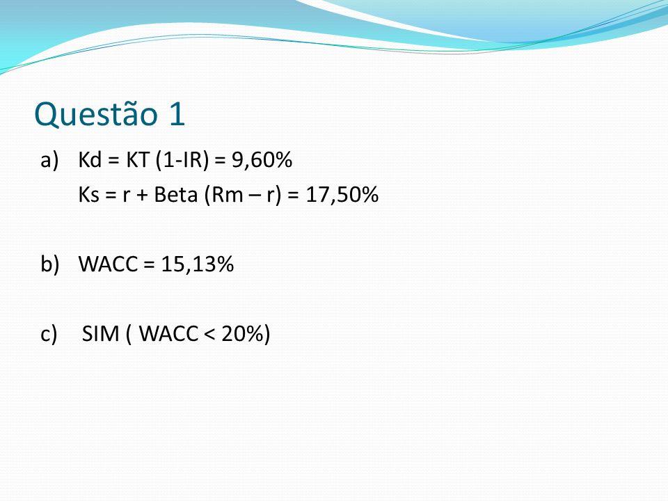 Questão 1 a)Kd = KT (1-IR) = 9,60% Ks = r + Beta (Rm – r) = 17,50% b)WACC = 15,13% c) SIM ( WACC < 20%)
