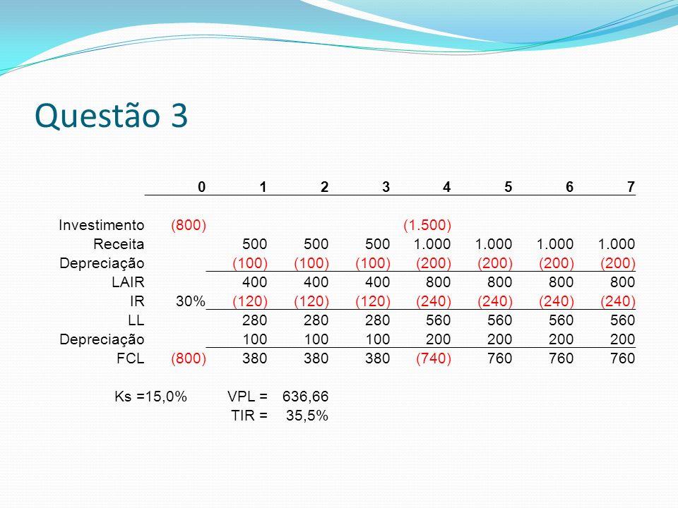 Questão 3 01234567 Investimento(800)(1.500) Receita500 1.000 Depreciação(100) (200) LAIR400 800 IR30%(120) (240) LL280 560 Depreciação100 200 FCL(800)380 (740)760 Ks =15,0%VPL =636,66 TIR =35,5%