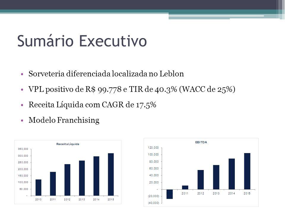 Sumário Executivo Sorveteria diferenciada localizada no Leblon VPL positivo de R$ 99.778 e TIR de 40.3% (WACC de 25%) Receita Líquida com CAGR de 17.5