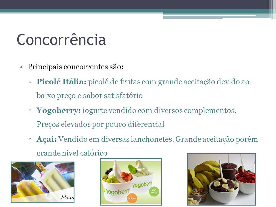 Concorrência Principais concorrentes são: Picolé Itália: picolé de frutas com grande aceitação devido ao baixo preço e sabor satisfatório Yogoberry: i