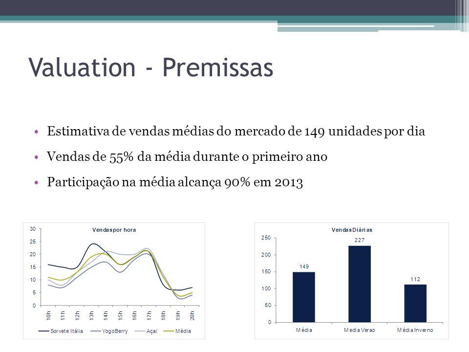 Valuation - Premissas Estimativa de vendas médias do mercado de 149 unidades por dia Vendas de 55% da média durante o primeiro ano Participação na méd
