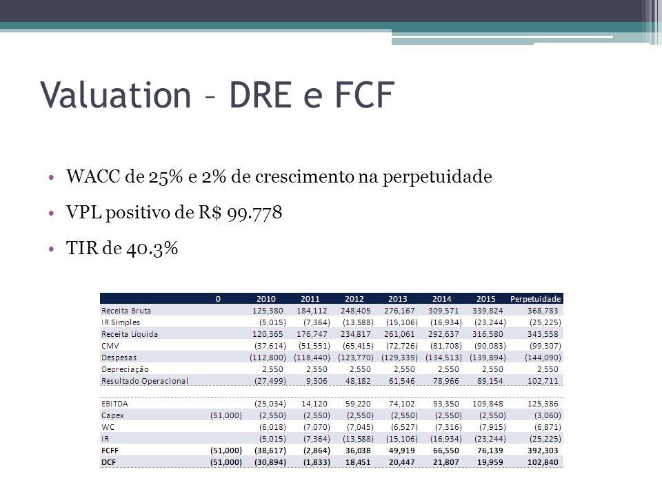 Valuation – DRE e FCF WACC de 25% e 2% de crescimento na perpetuidade VPL positivo de R$ 99.778 TIR de 40.3%