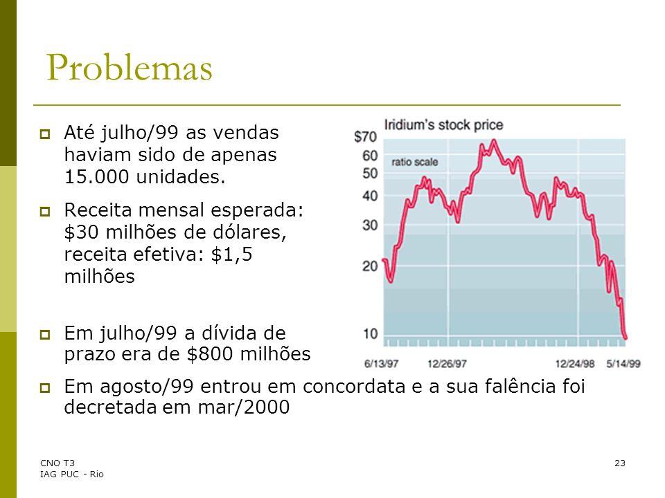CNO T3 IAG PUC - Rio 23 Problemas Até julho/99 as vendas haviam sido de apenas 15.000 unidades. Receita mensal esperada: $30 milhões de dólares, recei