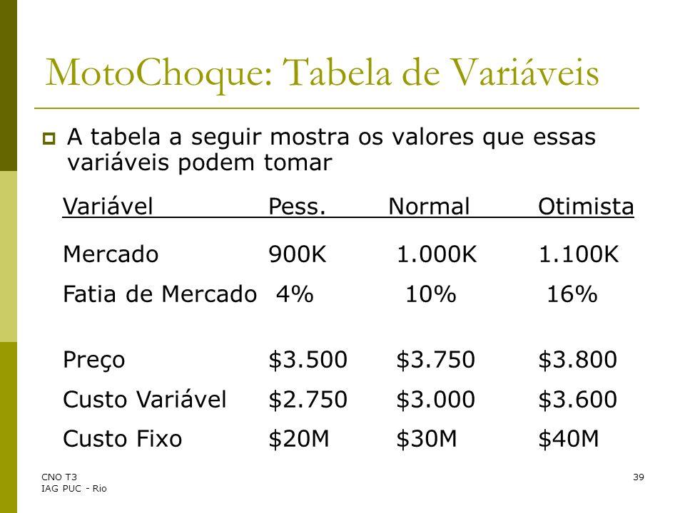 CNO T3 IAG PUC - Rio 39 MotoChoque: Tabela de Variáveis VariávelPess.NormalOtimista Mercado 900K 1.000K1.100K Fatia de Mercado 4% 10% 16% Preço$3.500
