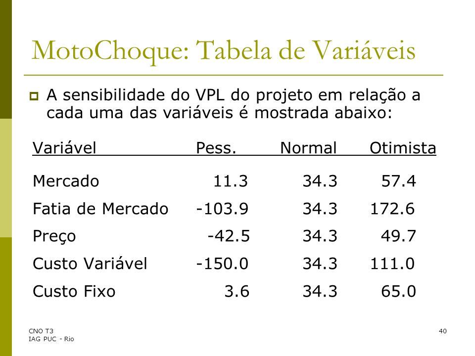 CNO T3 IAG PUC - Rio 40 VariávelPess.NormalOtimista Mercado 11.3 34.3 57.4 Fatia de Mercado-103.9 34.3 172.6 Preço -42.5 34.3 49.7 Custo Variável -150