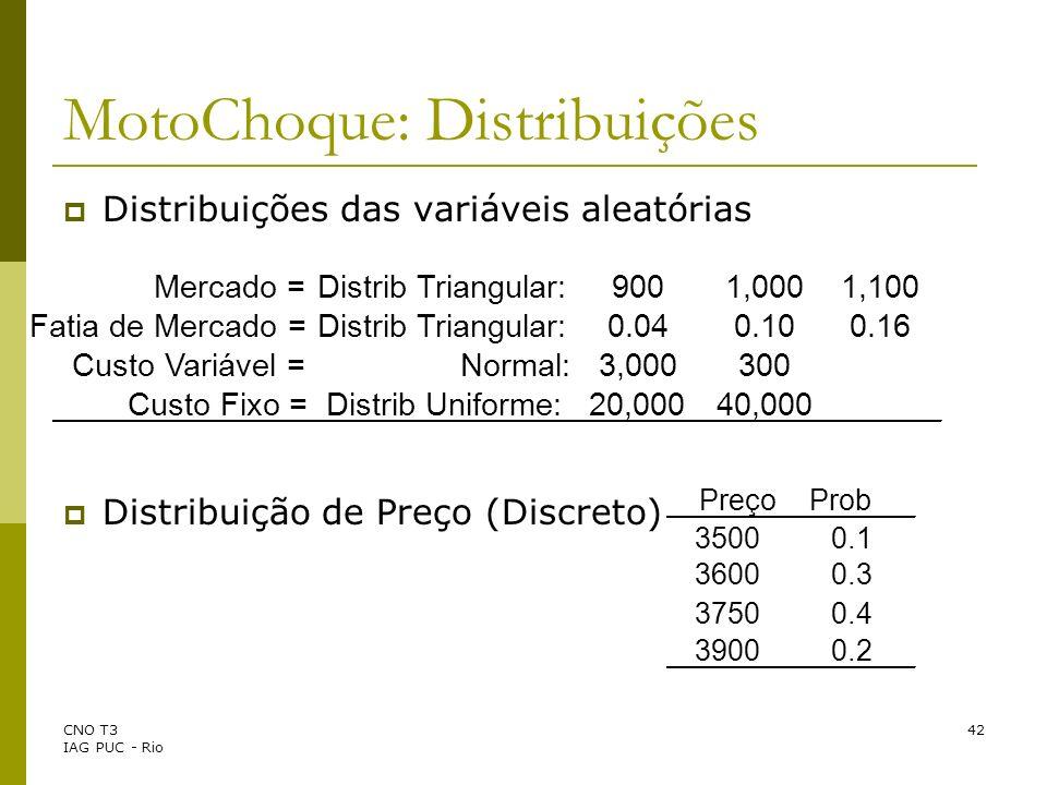 CNO T3 IAG PUC - Rio 42 MotoChoque: Distribuições Distribuições das variáveis aleatórias Distribuição de Preço (Discreto) Mercado =Distrib Triangular: