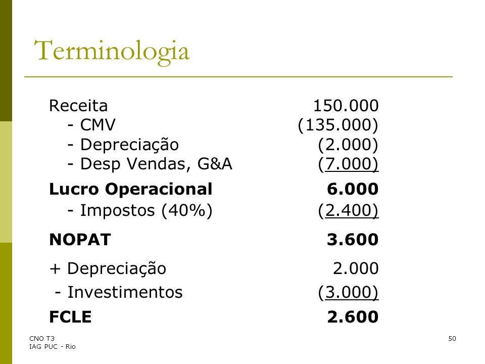 CNO T3 IAG PUC - Rio 50 Terminologia Receita 150.000 - CMV(135.000) - Depreciação(2.000) - Desp Vendas, G&A(7.000) Lucro Operacional 6.000 - Impostos