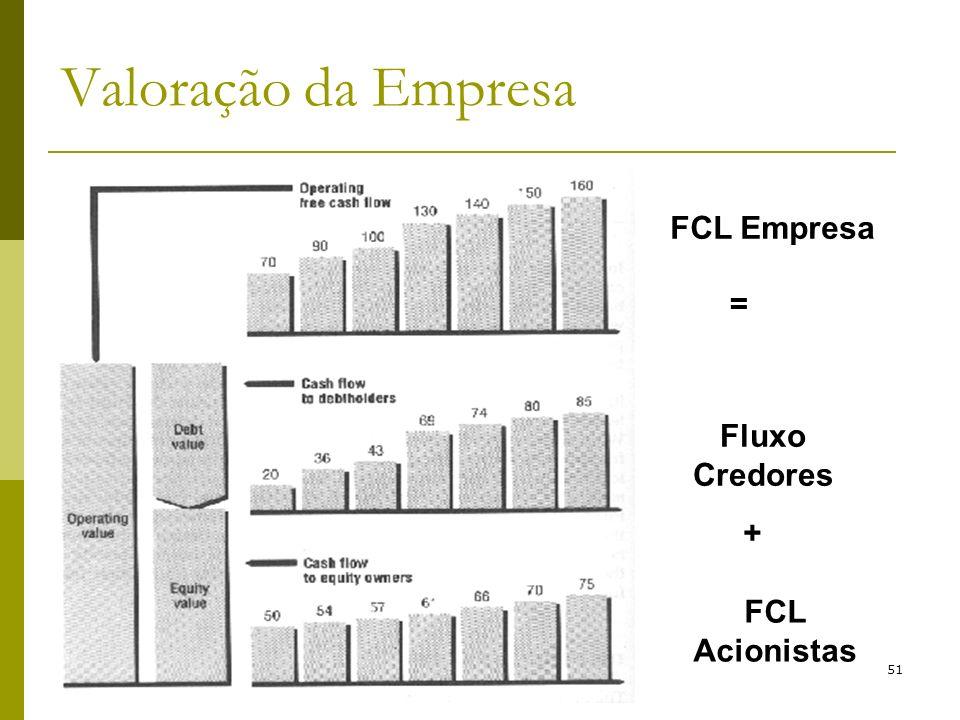 CNO T3 IAG PUC - Rio 51 Valoração da Empresa FCL Empresa Fluxo Credores FCL Acionistas = +