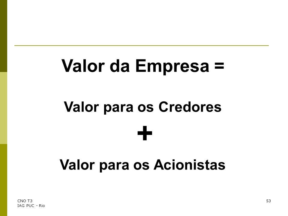 CNO T3 IAG PUC - Rio 53 Valor da Empresa = Valor para os Credores + Valor para os Acionistas
