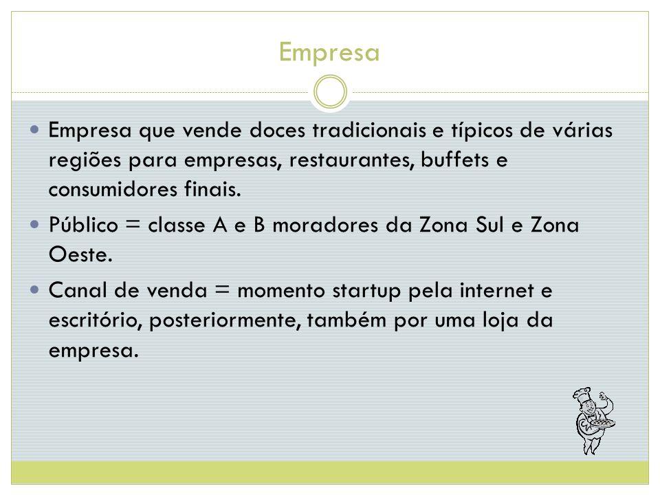 Empresa Empresa que vende doces tradicionais e típicos de várias regiões para empresas, restaurantes, buffets e consumidores finais.