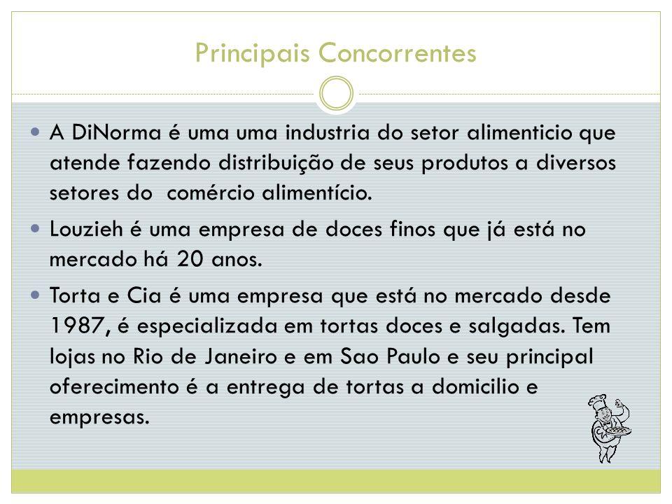 Principais Concorrentes A DiNorma é uma uma industria do setor alimenticio que atende fazendo distribuição de seus produtos a diversos setores do comércio alimentício.