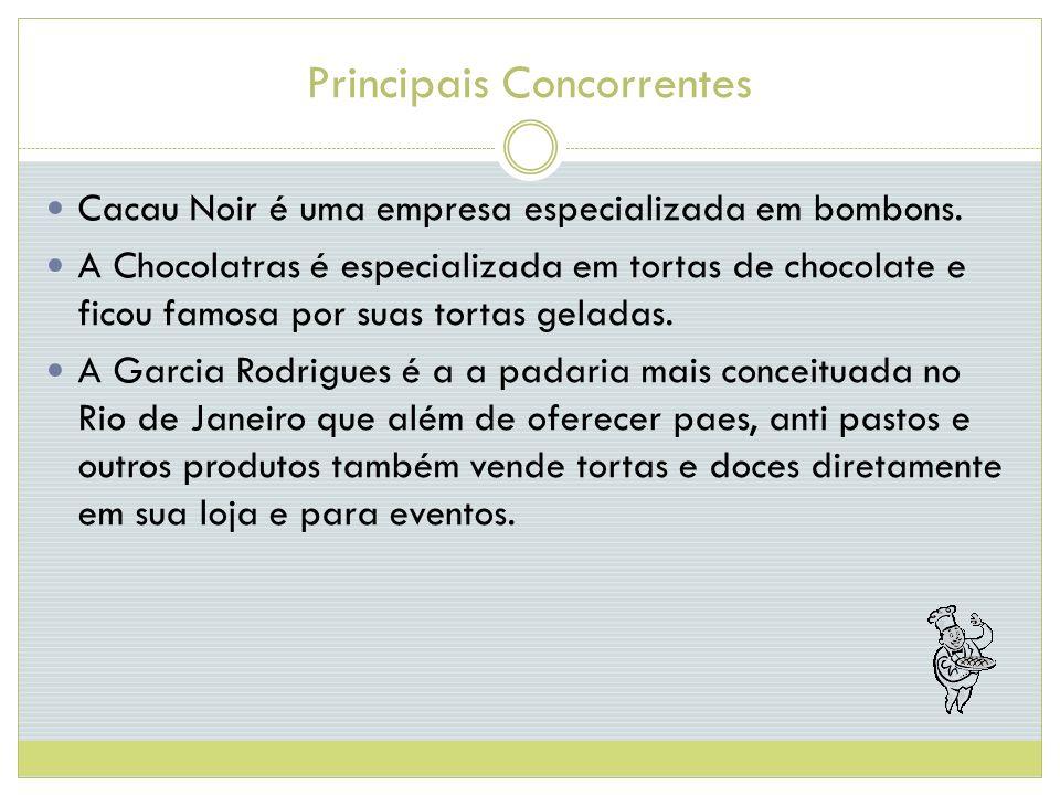 Principais Concorrentes Cacau Noir é uma empresa especializada em bombons.