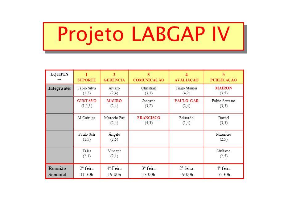 Projeto LABGAP IV EQUIPES 1 SUPORTE 2 GERÊNCIA 3 COMUNICAÇÃO 4 AVALIAÇÃO 5 PUBLICAÇÃO Integrantes Fábio Silva (1,2) Álvaro (2,4) Christian (3,1) Tiago Steiner (4,2) MAIRON (3,5) GUSTAVO (1,5,3) MAURO (2,4) Joseane (3,2) PAULO GAR (2,4) Fábio Serrano (3,5) M.CairugaMarcelo Far (2,4) FRANCISCO (4,3) Eduardo (1,4) Daniel (3,5) Paulo Sch (1,5) Ângelo (2,5) Mauricio (2,5) Tales (2,1) Vincent (2,1) Giuliano (2,5) Reunião Semanal 2ª feira 11:30h 4ª Feira 19:00h 3ª feira 13:00h 2ª feira 19:00h 4ª feira 16:30h