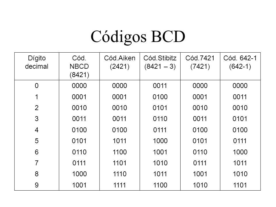 Códigos BCD Dígito decimal Cód. NBCD (8421) Cód.Aiken (2421) Cód.Stibitz (8421 – 3) Cód.7421 (7421) Cód. 642-1 (642-1) 00000 00110000 10001 0100000100