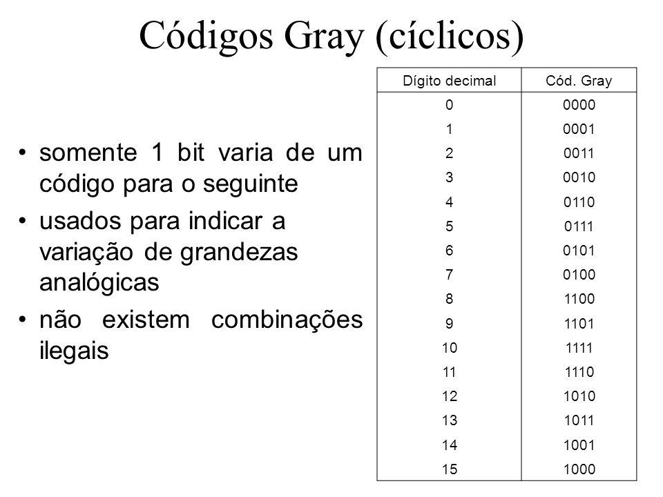 Códigos Gray (cíclicos) somente 1 bit varia de um código para o seguinte usados para indicar a variação de grandezas analógicas não existem combinaçõe
