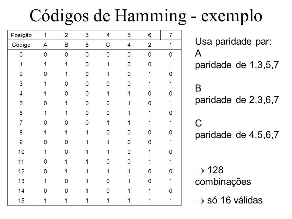 Códigos de Hamming - exemplo Usa paridade par: A paridade de 1,3,5,7 B paridade de 2,3,6,7 C paridade de 4,5,6,7 128 combinações só 16 válidas Posição1234567 CódigoAB8C421 00000000 11101001 20101010 31000011 41001100 50100101 61100110 70001111 81110000 90011001 101011010 110110011 120111100 131010101 140010110 151111111