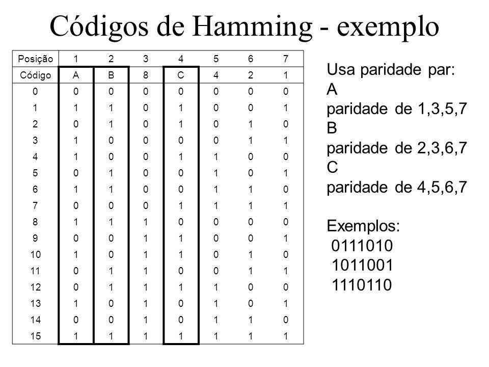 Códigos de Hamming - exemplo Usa paridade par: A paridade de 1,3,5,7 B paridade de 2,3,6,7 C paridade de 4,5,6,7 Exemplos: 0111010 1011001 1110110 Posição1234567 CódigoAB8C421 00000000 11101001 20101010 31000011 41001100 50100101 61100110 70001111 81110000 90011001 101011010 110110011 120111100 131010101 140010110 151111111