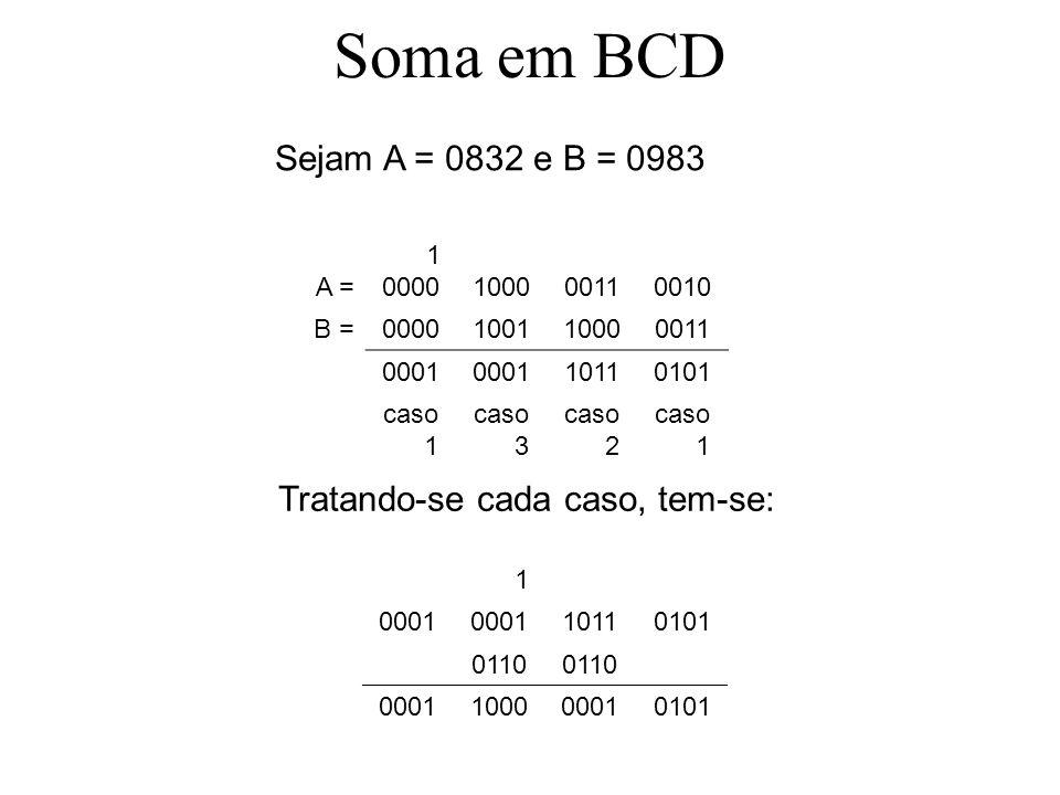 Soma em BCD A = 1 0000100000110010 B =0000100110000011 0001 10110101 caso 1 caso 3 caso 2 caso 1 1 0001 10110101 0110 0001100000010101 Sejam A = 0832