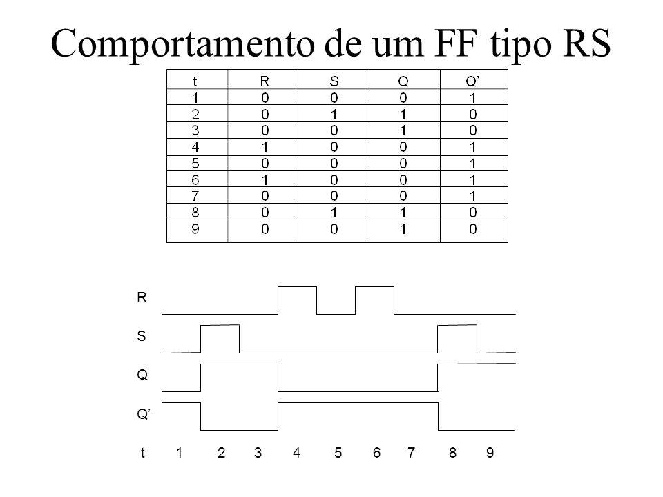 Comportamento de um FF tipo RS R S Q t 1 23 4 5 6 7 8 9