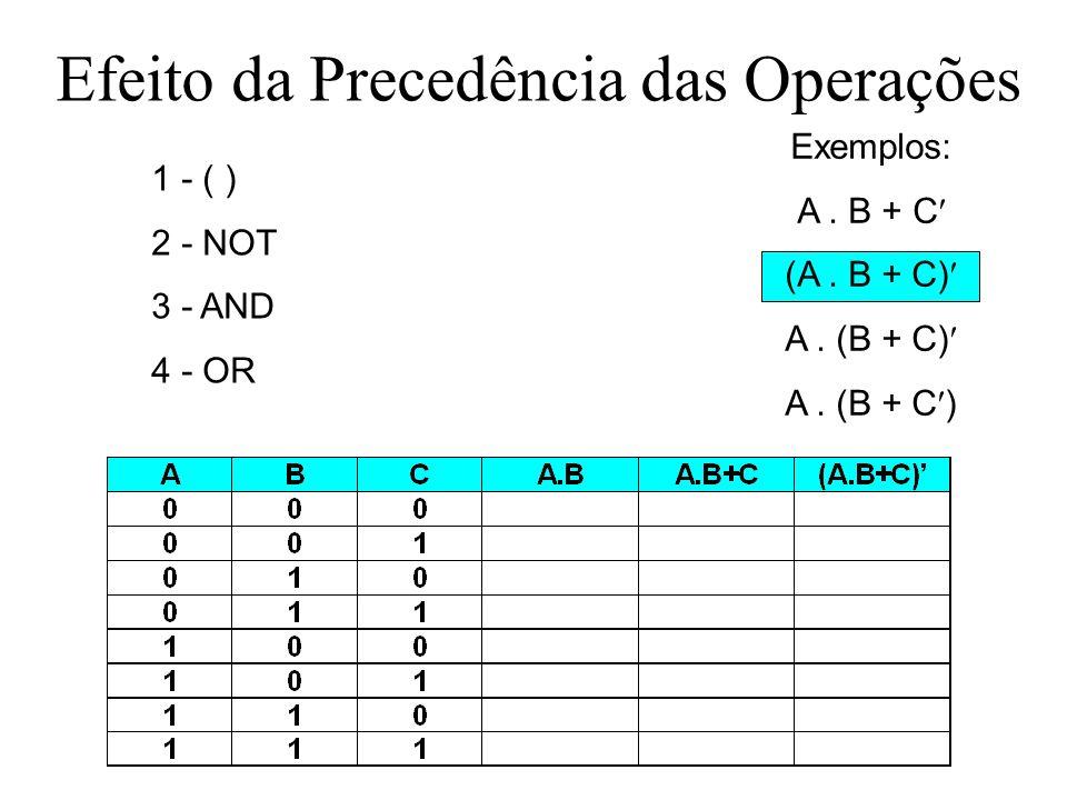 Exercício: fazer a tabela-verdade Efeito da Precedência das Operações 1 - ( ) 2 - NOT 3 - AND 4 - OR Exemplos: A. B + C (A. B + C) A. (B + C)