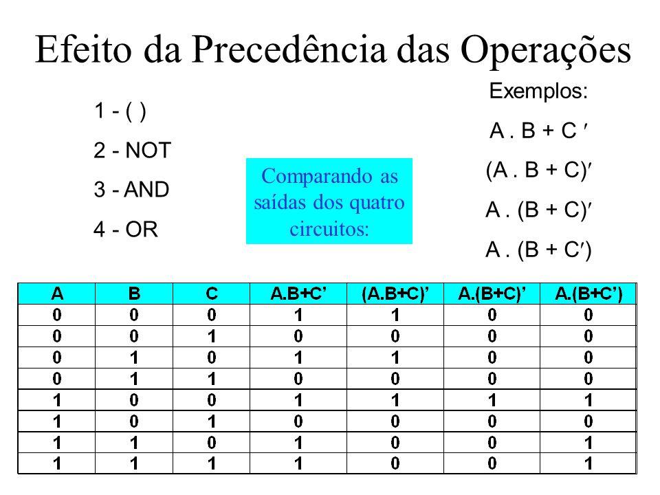 Efeito da Precedência das Operações 1 - ( ) 2 - NOT 3 - AND 4 - OR Exemplos: A. B + C (A. B + C) A. (B + C) Comparando as saídas dos quatro circuitos: